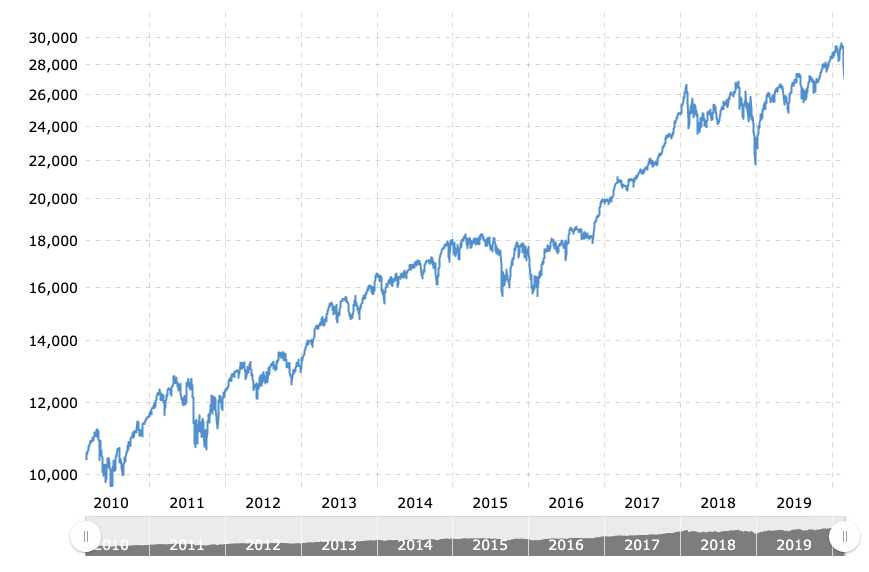 10 years of the dow